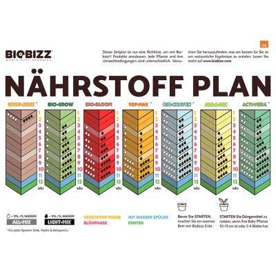 BioBizz Try-Pack Indoor 3x250ml Set